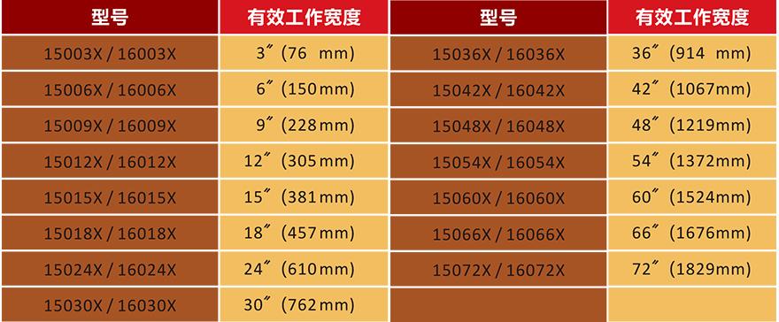 离子雷火电竞下载苹果版产品型号表